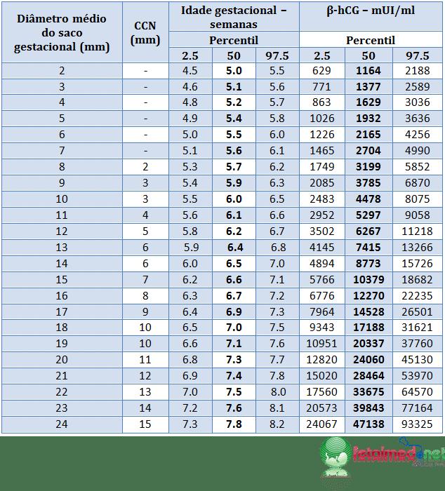 tabela-ccn-sg-beta-hcg