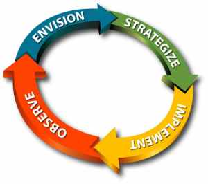 Envision, Strategize, Implement, Observe