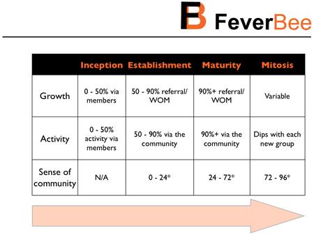 FeverBeeLifeCycle