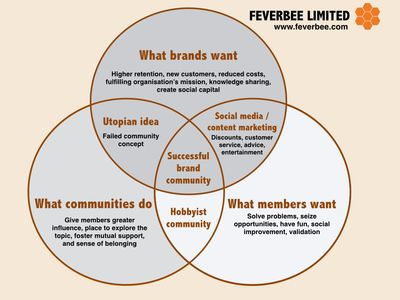 The 'Sweet Spot' Framework | F...