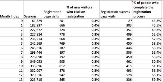 8 - registration data
