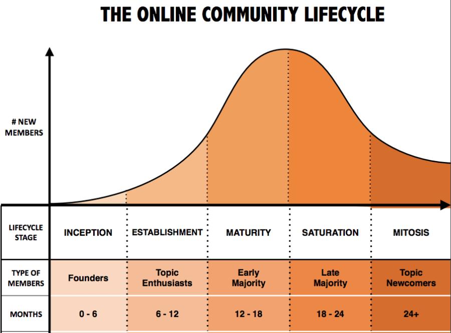 onlinecommunitylifecycle