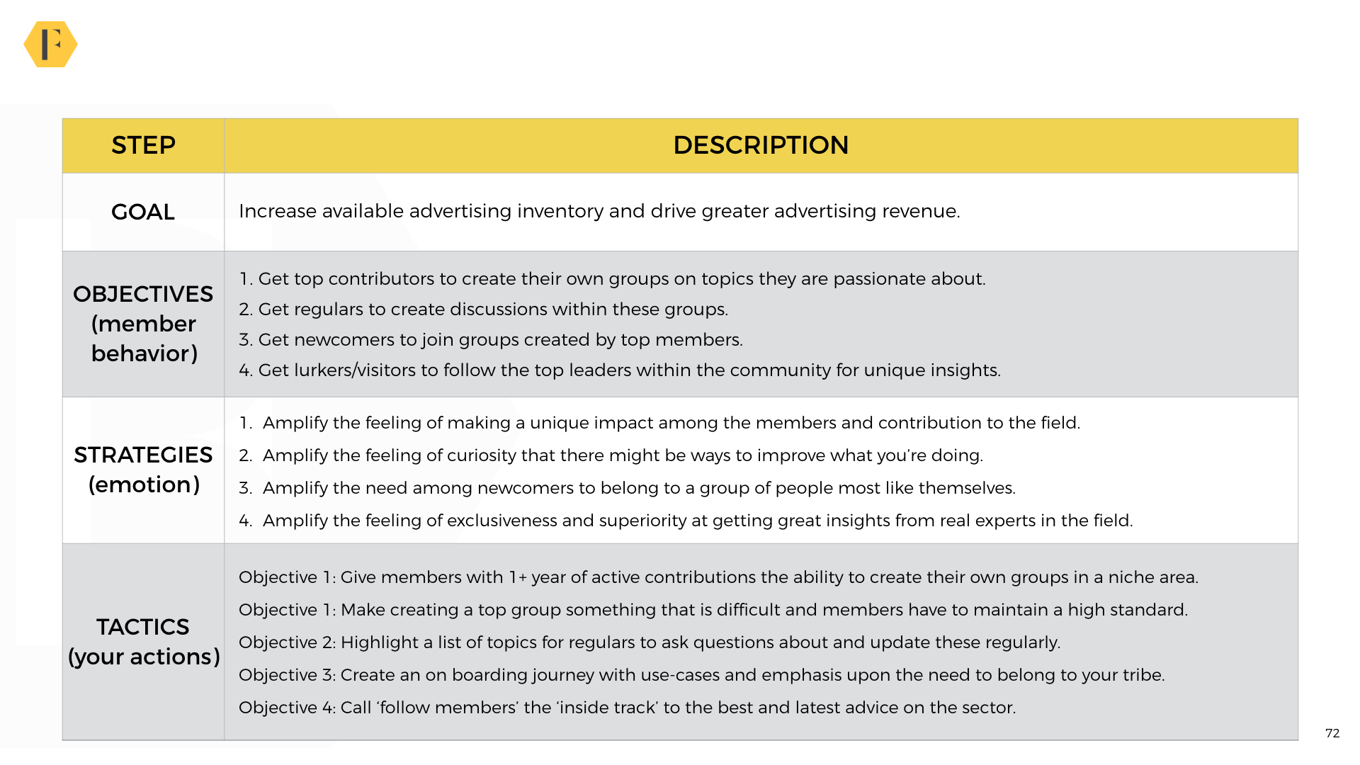 6 Strategic Plan Templates For Online Communities