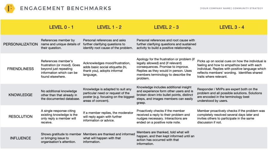 Engagement Benchmark Chart