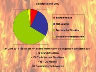 2012-jahressatistik-organigramm