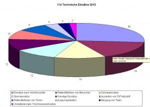 Technische Einsätze 2013
