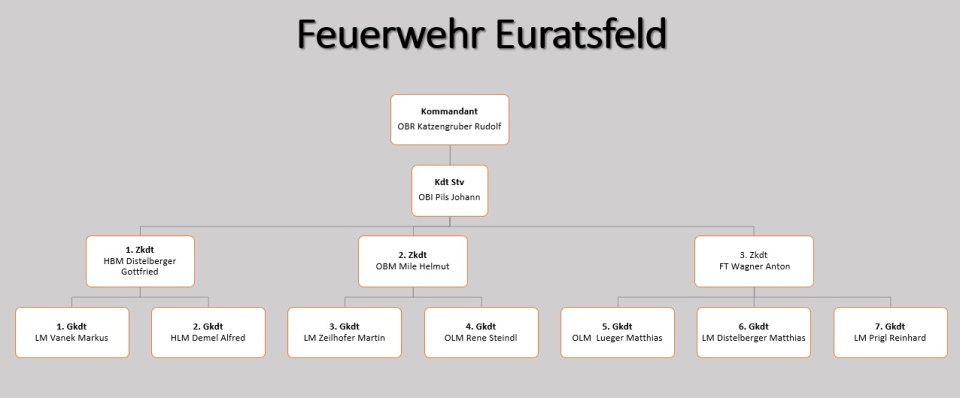 Hierarchiediagramm