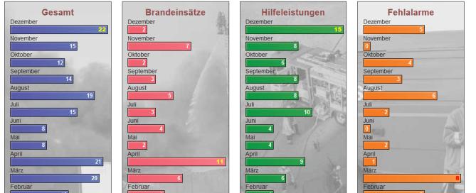 Einsatzstatistik 2014 Feuerwehr Sarstedt