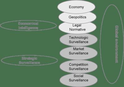 Inteligencia económica y vigilia en