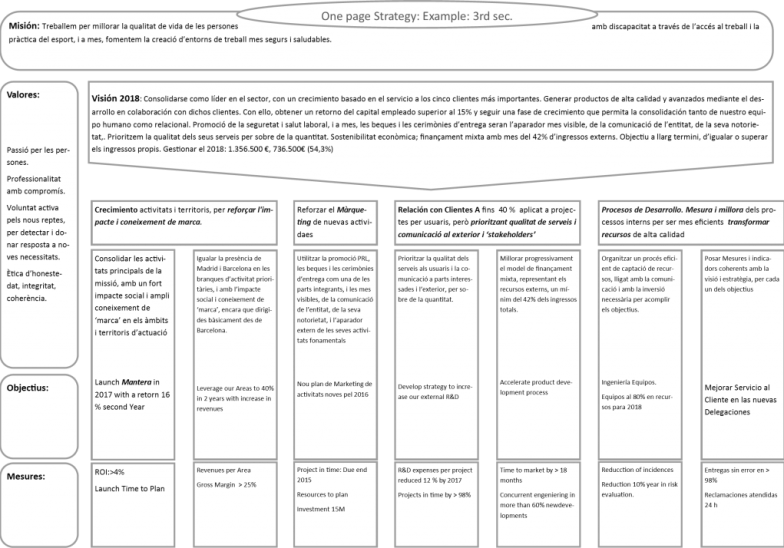 Strat 1 page example 1