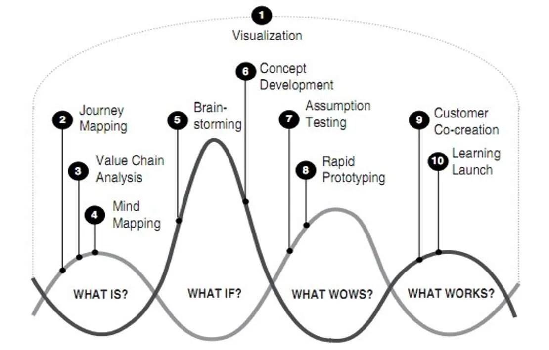 Design thinking vs technological innovation for Waterfall vs design thinking
