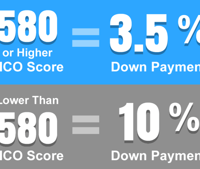 Credit History And Score Requirements