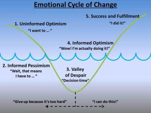 Emotional Cycle of Change