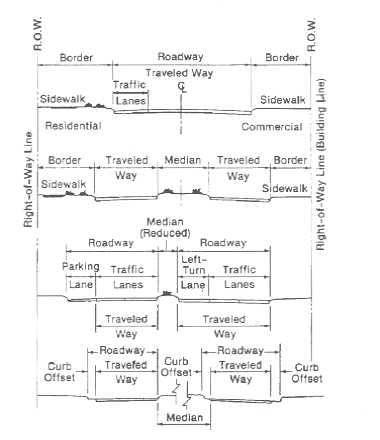 Technical Drawing: Urban highway crosssection design features and terms. Click the image for a list of drawing elements.