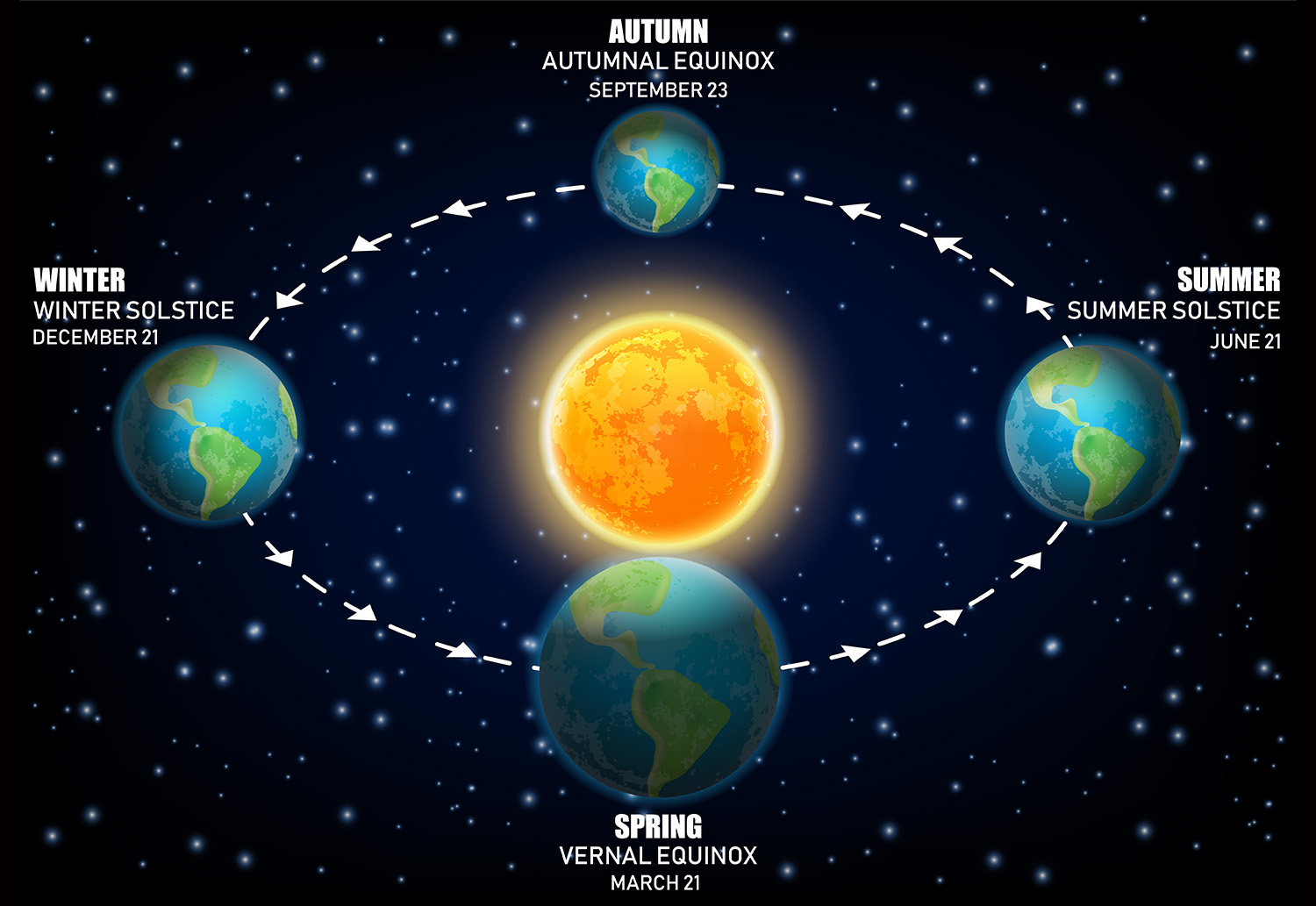 What Is A Solstice And What Is An Equinox And Why Should
