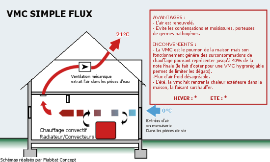 5 puits canadien maison bioclimatique for Aeration maison sans vmc