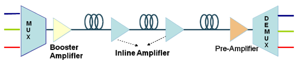 optical-amplifier-function