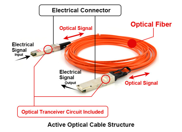 active-optical-cable