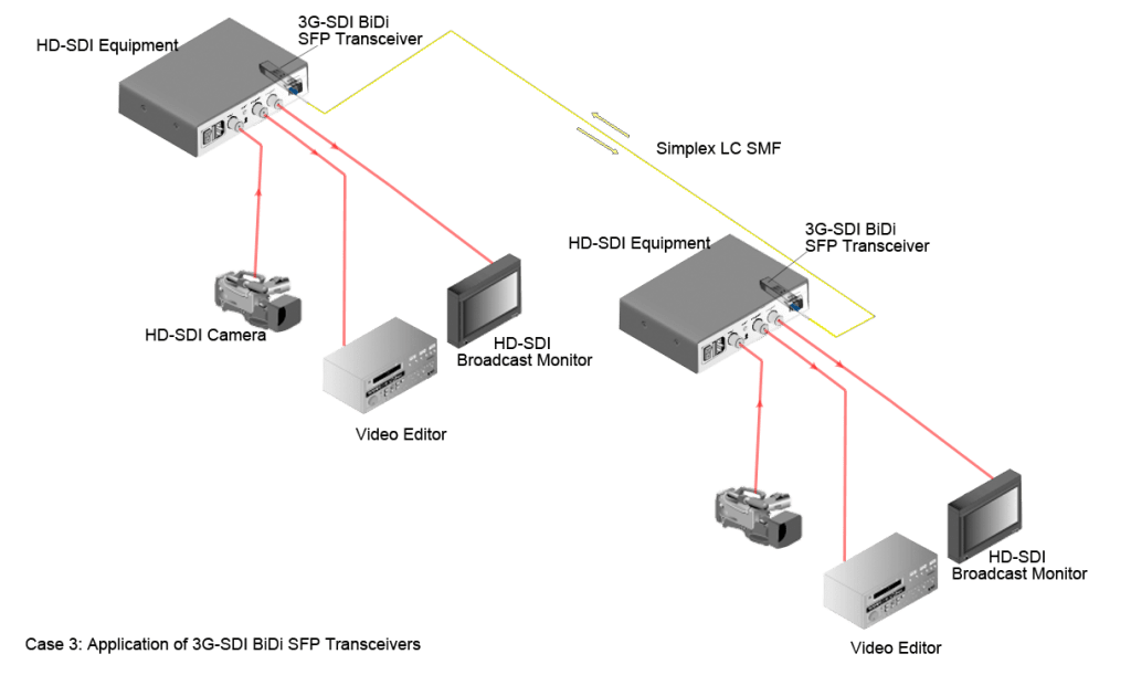 case3-3g-sdi-bidi-1024x611