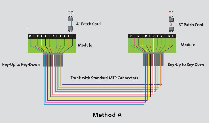 method-a