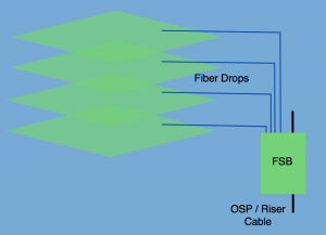 greenfield-deployment