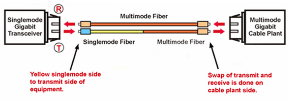 application of mode conditioning patch cable