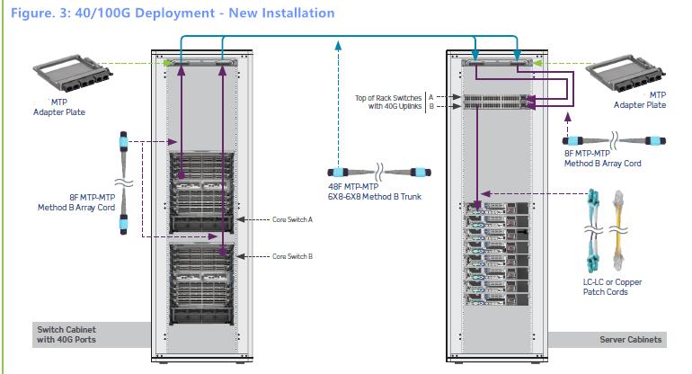 40G100G Deployment - New Installation