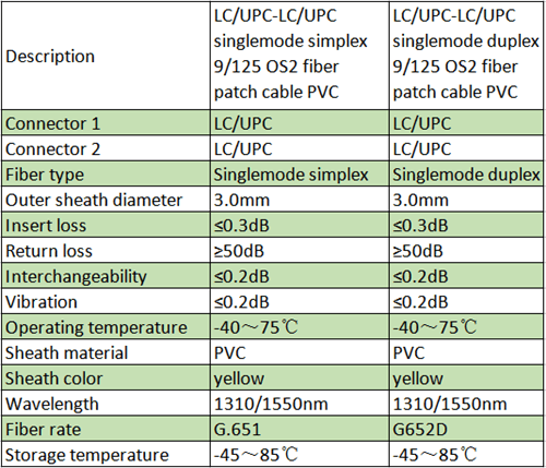 Chart1-UPC singlemode simplex Vs duplex patch cable