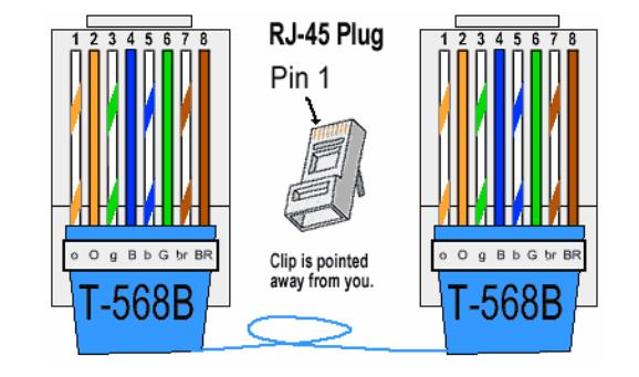 Cat5e Wiring Diagram T568b. Cat5 Termination Diagram, Cat5e T568a ...