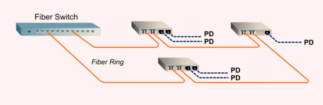 PoE Media Converter with Dual Fiber Ports 2