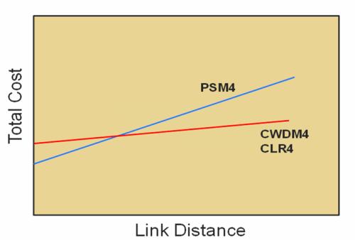 PSM4 vs CWDM4