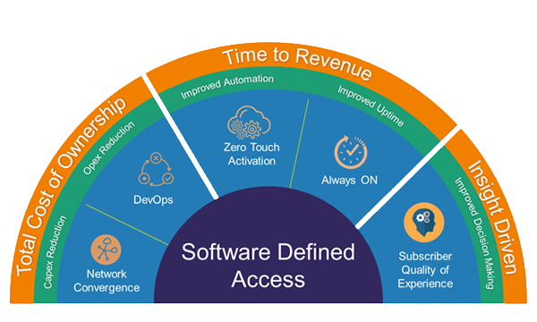 Software-Defined Access