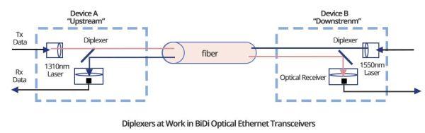 working principle of BiDi SFP