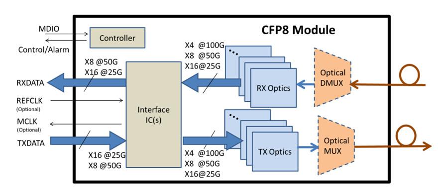 CFP8 functional diagram
