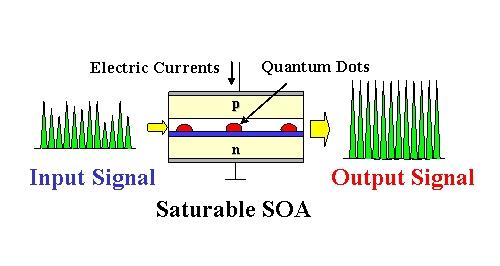 working principle of SOA