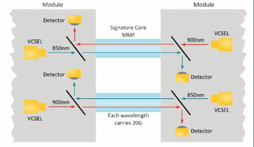 qsfp 40g sr bd using duplex LC MMF