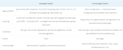 Managed Switch Unmanaged Switch