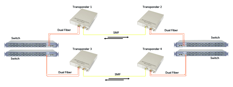 Double Fiber Capacity With Dual Fiber to Single Fiber Conversion (two links)