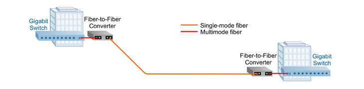 F2F-10G-Multimode-to-Single-mode