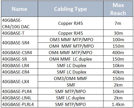 40G modules