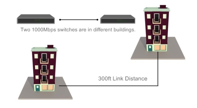 1000Mbps-switches-are-in-different-buildings