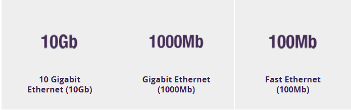 Ethernet Speed