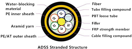 adss-stranded-structure