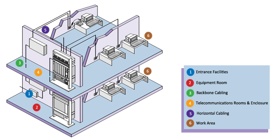 structured-cabling-system