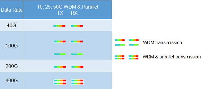 10G, 100G, 200G, and 400G WDM transmission over OM5 fiber