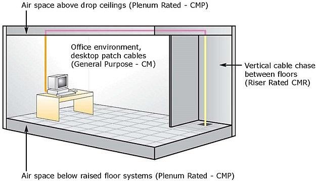 CMP, CMR, CM cable application