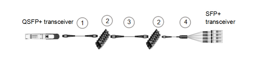 8-fiber to 2-fiber interconnect
