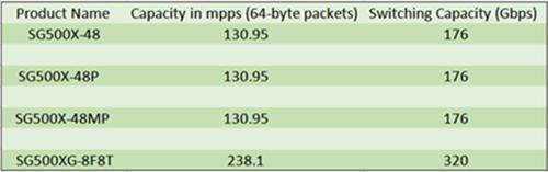 4 Modules of Cisco SMB switches
