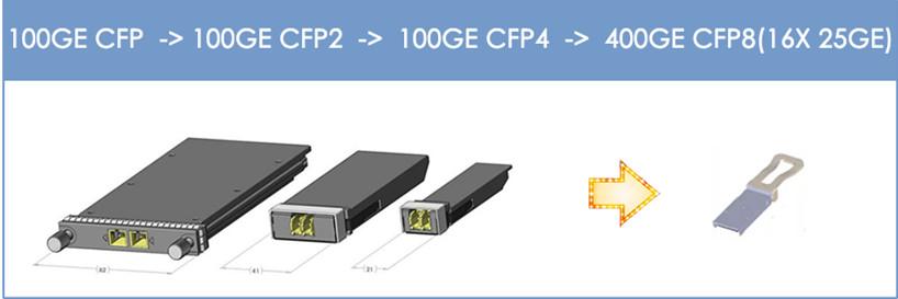 100G CFP to 400G CFP8