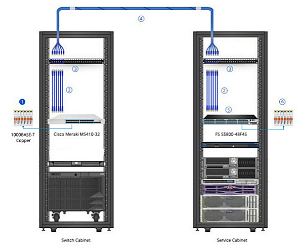 convert SFP to Ethernet